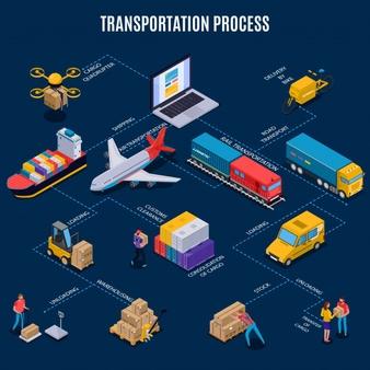 حمل و نقل بین وجهی